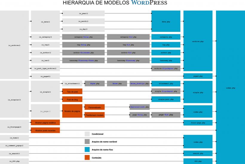 Hierarquia de Arquivos de Tema WordPress
