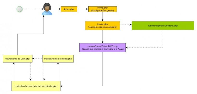Fluxograma da nossa aplicação MVC em PHP