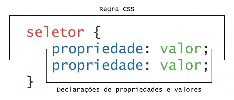Regra CSS