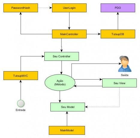 Classe TutsupMVC e o fluxo da informação