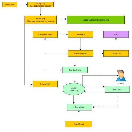 Modelo MVC em PHP